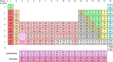 Breaking news a game changer for cat guardians for 119 elements in periodic table